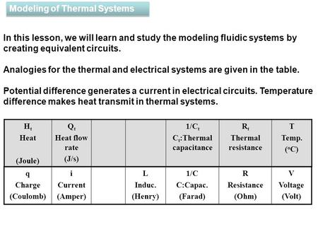 H t Heat (Joule) Q t Heat flow rate (J/s) 1/C t C t :Thermal capacitance R t Thermal resistance T Temp. ( o C) Modeling of Thermal Systems In this lesson,