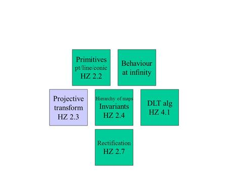 Primitives Behaviour at infinity HZ 2.2 Projective DLT alg Invariants