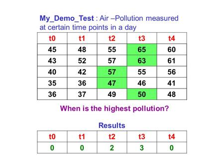 My_Demo_Test : Air –Pollution measured at certain time points in a day t0t1t2t3t4 4548556560 4352576361 4042575556 3536474641 3637495048 65 63 57 47 50.