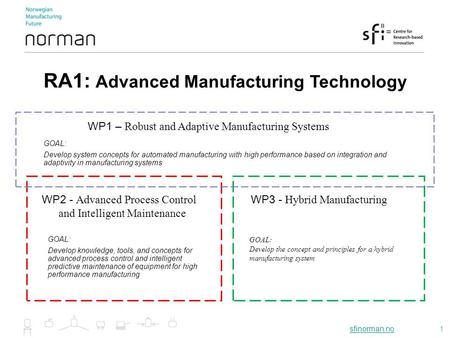 Sfinorman.nosfinorman.no1 WP1 – Robust and Adaptive <strong>Manufacturing</strong> Systems WP2 - Advanced Process Control and <strong>Intelligent</strong> Maintenance WP3 - Hybrid <strong>Manufacturing</strong>.