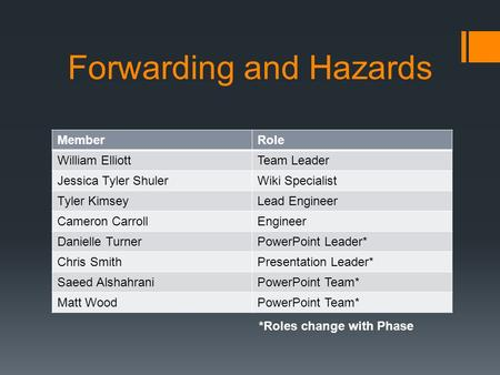 Forwarding and Hazards MemberRole William ElliottTeam Leader Jessica Tyler ShulerWiki Specialist Tyler KimseyLead Engineer Cameron CarrollEngineer Danielle.