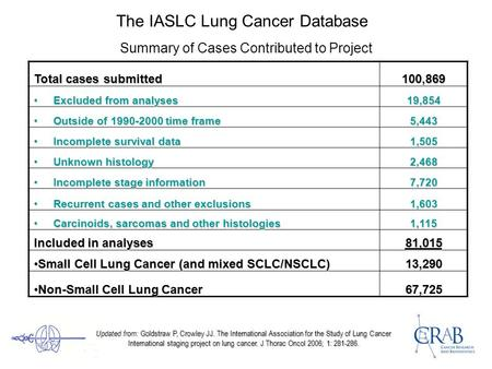 The IASLC Lung Cancer Database Summary of Cases Contributed to Project Total cases submitted 100,869 Excluded from analyses Excluded from analyses19,854.
