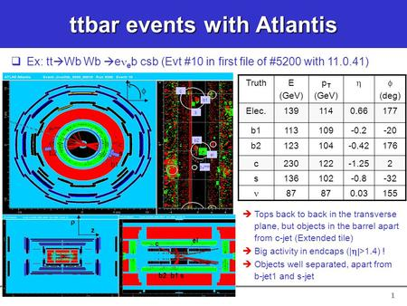 1 ttbar events with Atlantis   Tops back to back in the transverse plane, but objects in the barrel apart from c-jet (Extended tile)   Big activity.