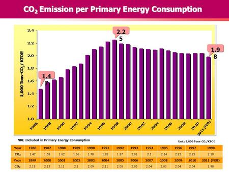 CO 2 Emission per Primary Energy Consumption Unit : 1,000 Tons-CO 2 /KTOE 1.4 7 2.2 5 1.9 8 2011 (FEB) Year1986198719881989199019911992199319941995199619971998.