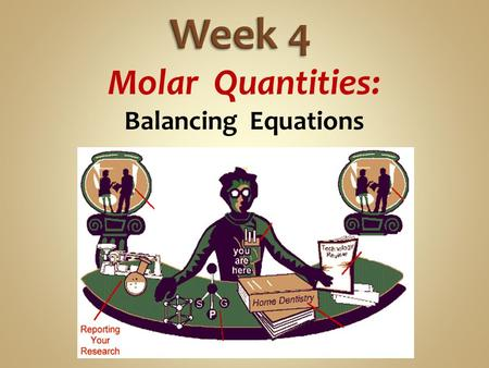 Molar Quantities: Balancing Equations. CH4 + O2 = CO2 + H2O Count the atoms on each side of the equation. Reactants: 1 C ; 4 H ; 2 O Products: 1 C ; 2.