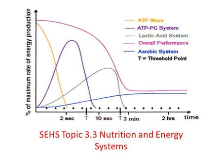 SEHS Topic 3.3 Nutrition and Energy Systems. Annotate a diagram of the ultrastructure of a generalized animal cell.