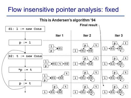 Flow insensitive pointer analysis: fixed S1: l := new Cons p := l S2: t := new Cons *p := t p := t l p S1 l p tS2 l p S1 t S2 l t S1 p S2 l t S1 p S2 l.
