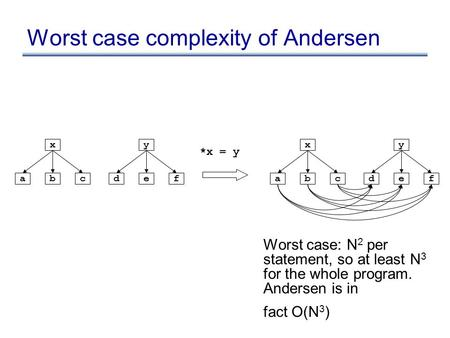 Worst case complexity of Andersen *x = y x abc y def x abc y def Worst case: N 2 per statement, so at least N 3 for the whole program. Andersen is in fact.