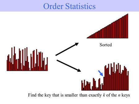 1/19 Order Statistics Sorted Find the key that is smaller than exactly k of the n keys.