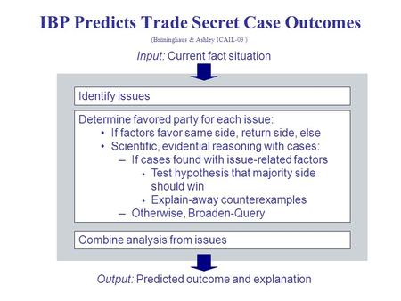 IBP Predicts Trade Secret Case Outcomes Identify issues Determine favored party for each issue: If factors favor same side, return side, else Scientific,