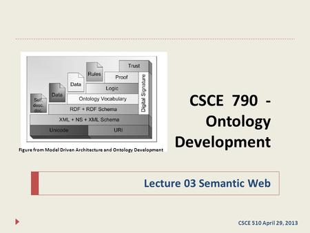 CSCE 790 - Ontology Development Lecture 03 Semantic Web CSCE 510 April 29, 2013 Figure from Model Driven Architecture and Ontology Development.