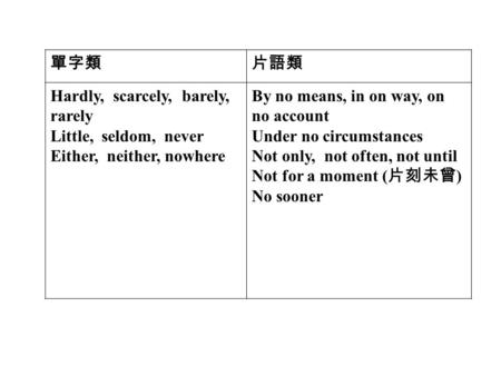 單字類片語類 Hardly, scarcely, barely, rarely Little, seldom, never Either, neither, nowhere By no means, in on way, on no account Under no circumstances Not.