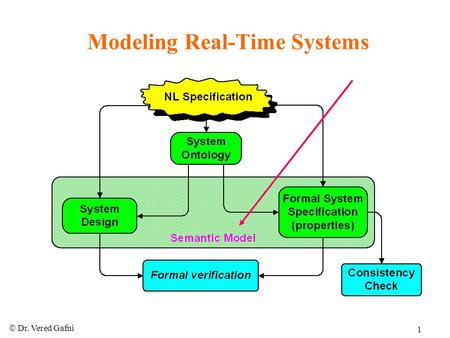  Dr. Vered Gafni 1 Modeling Real-Time Systems.  Dr. Vered Gafni 2 Behavioral Model (Signature, Time) Signature: v 1 :D 1, v 2 :D 2,…,v n :D n S = (D.