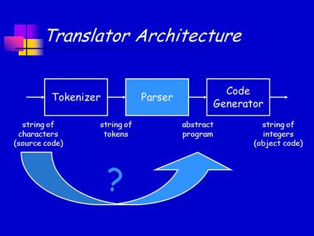 Translator Architecture Code Generator ParserTokenizer string of characters (source code) string of tokens abstract program string of integers (object.
