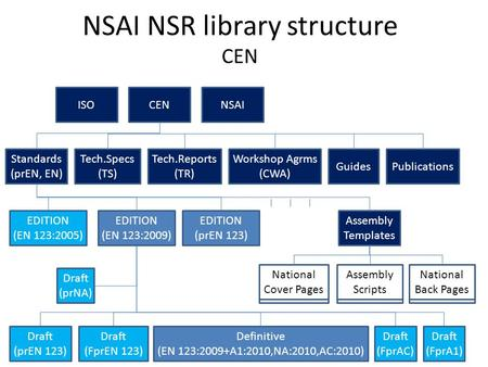National Cover Pages National Back Pages Assembly Scripts NSAI NSR library structure CEN ISOCENNSAI Standards (prEN, EN) Tech.Specs (TS) Tech.Reports (TR)