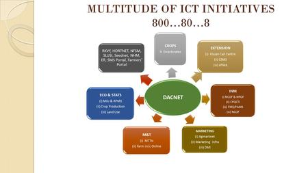 MULTITUDE OF ICT INITIATIVES 800…80…8. Farmers' Portal.