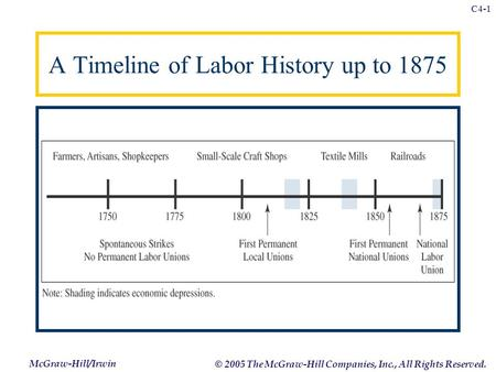 McGraw-Hill/Irwin © 2005 The McGraw-Hill Companies, Inc., All Rights Reserved. C4-1 A Timeline of Labor History up to 1875.
