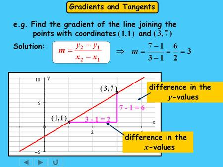 Gradients and Tangents 7 - 1 = 6 Solution: 3 - 1 = 2 difference in the x -values difference in the y -values x x e.g. Find the gradient of the line joining.