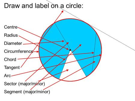 Draw and label on a circle: Centre Radius Diameter Circumference Chord Tangent Arc Sector (major/minor) Segment (major/minor)