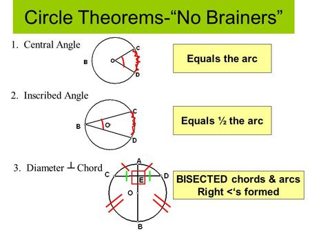 "Circle Theorems-""No Brainers"""
