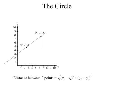 The Circle (x 1, y 1 ) (x 2, y 2 ) If we rotate this line we will get a circle whose radius is the length of the line.