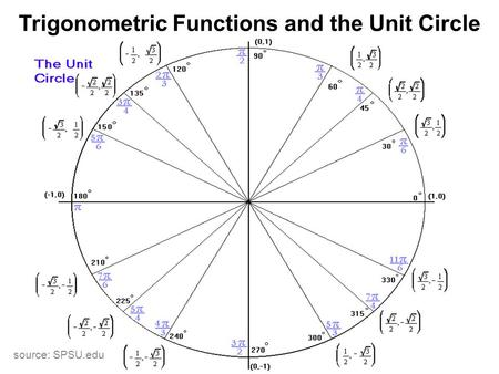 Trigonometric Functions and the Unit Circle source: SPSU.edu.
