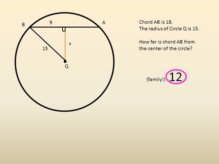 A B Q Chord AB is 18. The radius of Circle Q is 15. How far is chord AB from the center of the circle? 9 15 (family!) 12 x.