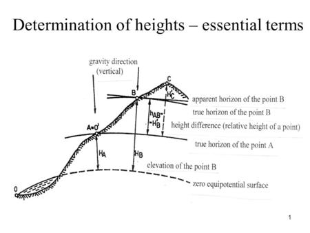 Determination of heights – essential terms 1. Equipotential surface = a surface with the invariable gravity potential (perpendicular to the force of gravity.