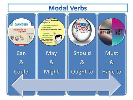 Modal Verbs Can & Could May Might Should Ought to Must Have to.