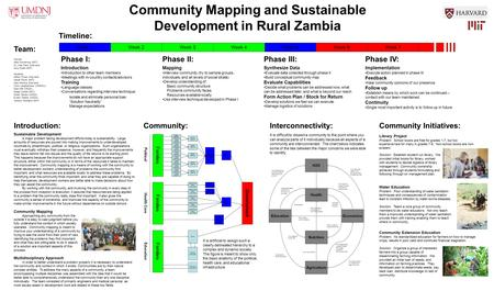 Community Mapping and Sustainable Development in Rural Zambia Introduction: Sustainable Development A major problem facing development efforts today is.