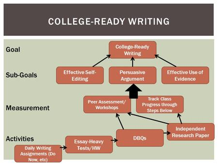 COLLEGE-READY WRITING College-Ready Writing Effective Use of Evidence Persuasive Argument Effective Self- Editing Goal Sub-Goals Measurement Activities.
