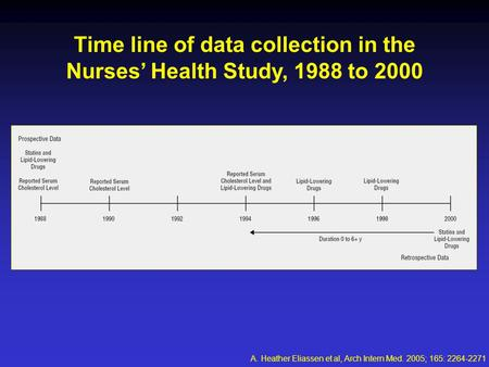 Time line of data collection in the Nurses' Health Study, 1988 to 2000 A. Heather Eliassen et al, Arch Intern Med. 2005; 165: 2264-2271.