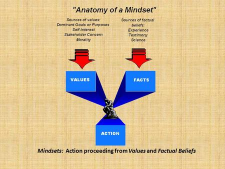 Mindsets: Action proceeding from Values and Factual Beliefs.