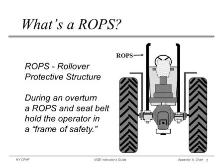 1 KY CPHF MGE Instructor's Guide Appendix A, Chart What's a ROPS? ROPS - Rollover Protective Structure During an overturn a ROPS and seat belt hold the.