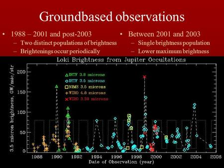 Groundbased observations 1988 – 2001 and post-2003 –Two distinct populations of brightness –Brightenings occur periodically Between 2001 and 2003 –Single.