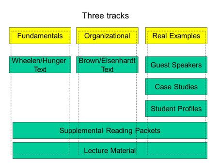 FundamentalsOrganizationalReal Examples Three tracks Brown/Eisenhardt Text Wheelen/Hunger Text Guest Speakers Case Studies Student Profiles Supplemental.
