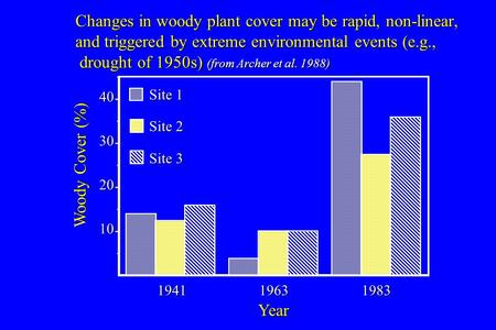 Changes in woody plant cover may be rapid, non-linear, and triggered by extreme environmental events (e.g., drought of 1950s) (from Archer et al. 1988)