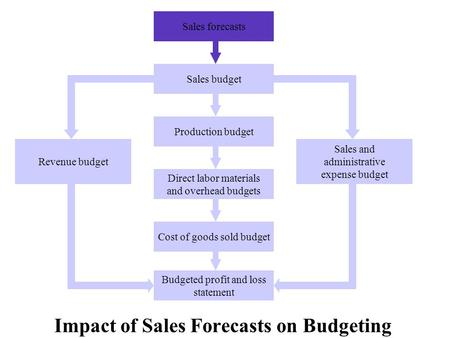 Impact of Sales Forecasts on Budgeting Sales forecasts Sales budget Production budget Direct labor materials and overhead budgets Cost of goods sold budget.