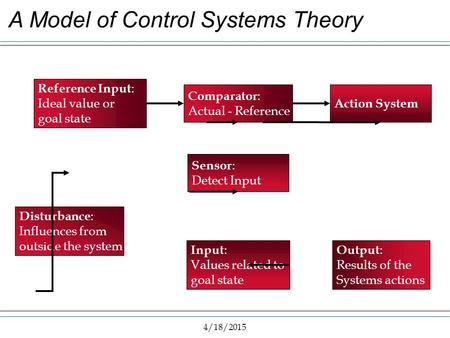 4/18/2015 A Model of Control Systems Theory Reference Input : Ideal value or goal state Comparator : Actual - Reference Action System Output : Results.