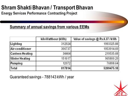 Shram Shakti Bhavan / Transport Bhavan Energy Services Performance Contracting Project Summary of annual savings from various EEMs Guaranteed savings -