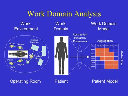 Work Domain Analysis. Part-Whole Hierarchy Work Domain Analysis Abstraction Hierarchy.