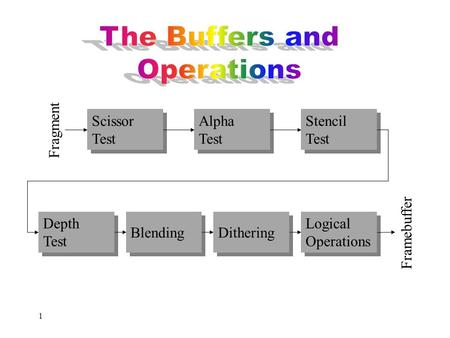 The Buffers and Operations