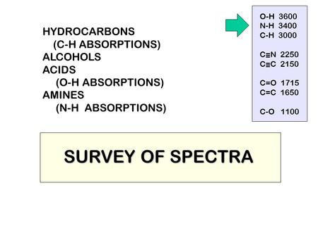 SURVEY OF SPECTRA HYDROCARBONS (C-H ABSORPTIONS) ALCOHOLS ACIDS (O-H ABSORPTIONS) AMINES (N-H ABSORPTIONS) O-H 3600 N-H 3400 C-H 3000 C=N 2250 C=C 2150.