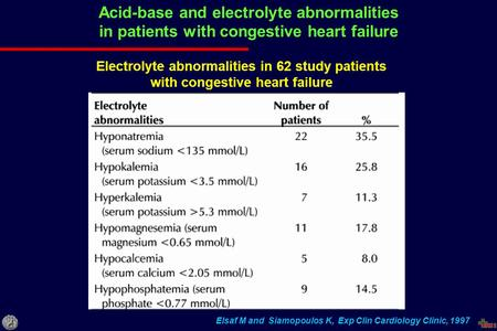 Acid-base and electrolyte abnormalities in patients with congestive heart failure Elsaf M and Siamopoulos K, Exp Clin Cardiology Clinic, 1997 Electrolyte.