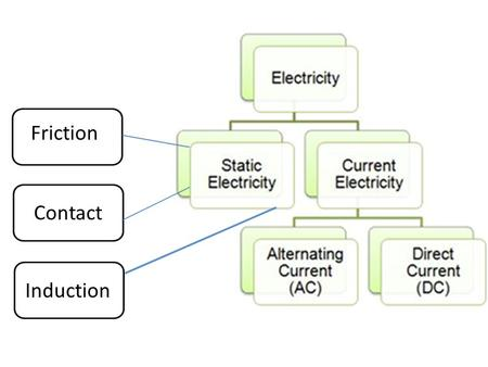Friction Contact Induction. Current Electricity What is the difference between static electricity and current electricity ? Static electricity is stationary.