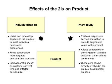 Effects of the 2Is on Product Users can redevelop aspects of the product to meet individual needs and preferences Firms can provide more targeted, personalized.