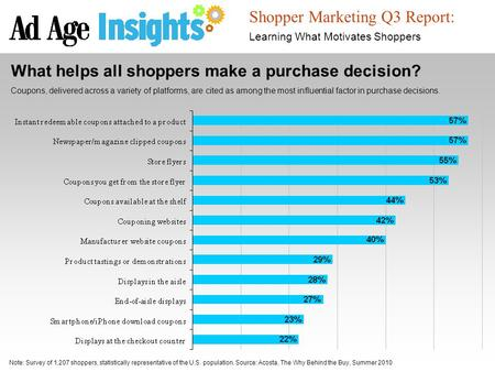 Source: Google Post-Holiday Learnings for 2011 Shopper Marketing Q3 Report: Learning What Motivates Shoppers What helps all shoppers make a purchase decision?