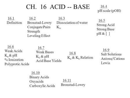 CH. 16 ACID -- BASE 16.1 Definition 16.2 Bronstad-Lowry Conjugate Pairs Strength Leveling Effect 16.3 Dissociation of water K w 16.4 pH scale (pOH) 16.5.