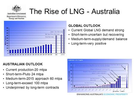 The Rise of LNG - Australia Shell Estimate IEA New Policy Estimate Japan Govt Estimate AUSTRALIAN OUTLOOK Current production-20 mtpa Short-term-Pluto 24.