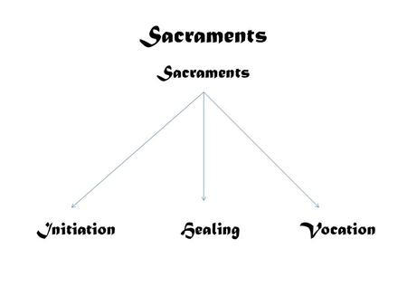Sacraments Initiation Healing Vocation. Sacraments As Liturgy Definition Christ & the Church Doctrine & Terms St. Paul St. Augustine St. Thomas Aquinas.